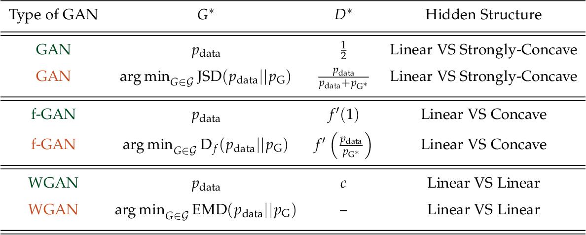 Figure 2 for Solving Min-Max Optimization with Hidden Structure via Gradient Descent Ascent