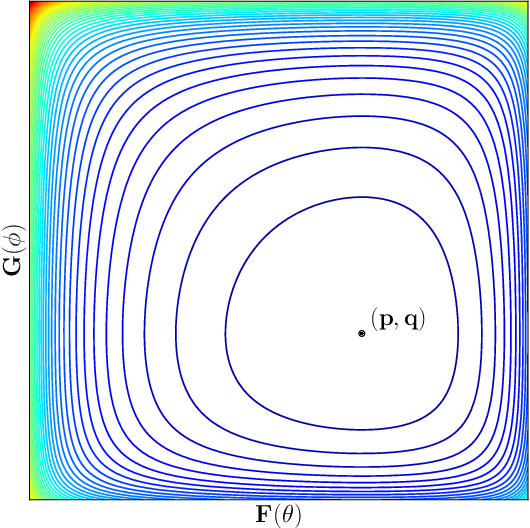 Figure 3 for Solving Min-Max Optimization with Hidden Structure via Gradient Descent Ascent