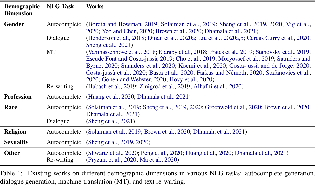 Figure 1 for Societal Biases in Language Generation: Progress and Challenges