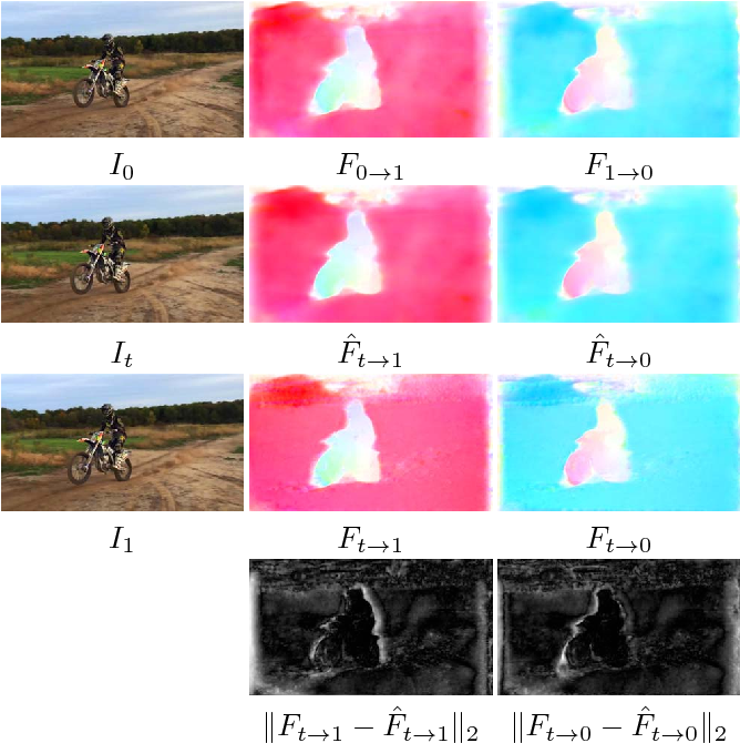 Figure 3 for Super SloMo: High Quality Estimation of Multiple Intermediate Frames for Video Interpolation