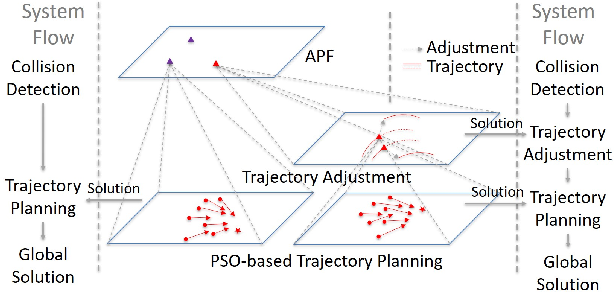 Figure 1 for $E^2Coop$: Energy Efficient and Cooperative Obstacle Detection and Avoidance for UAV Swarms