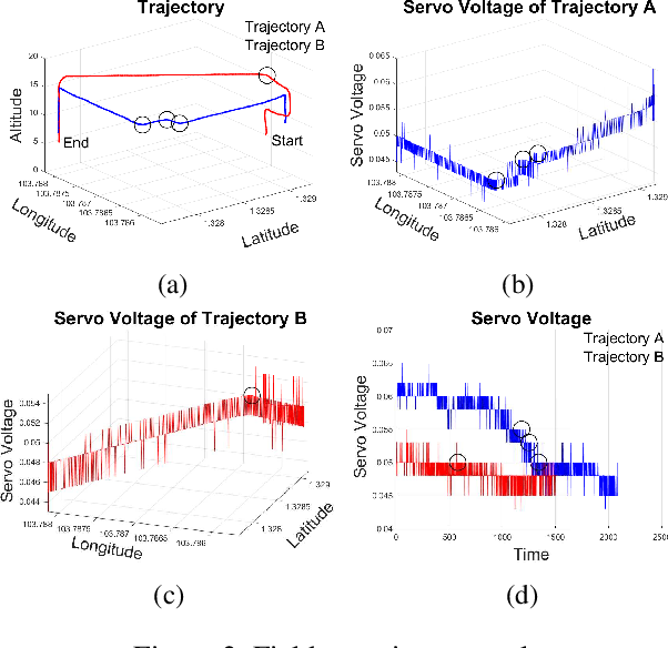 Figure 2 for $E^2Coop$: Energy Efficient and Cooperative Obstacle Detection and Avoidance for UAV Swarms
