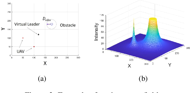 Figure 3 for $E^2Coop$: Energy Efficient and Cooperative Obstacle Detection and Avoidance for UAV Swarms