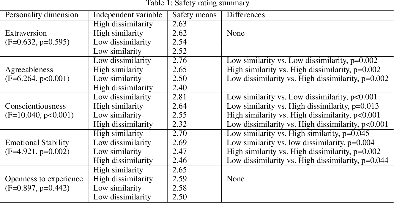 Figure 2 for An Automated Vehicle (AV) like Me? The Impact of Personality Similarities and Differences between Humans and AVs