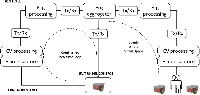 Wireless Camera Nodes on a Cyber-Physical System - Semantic Scholar