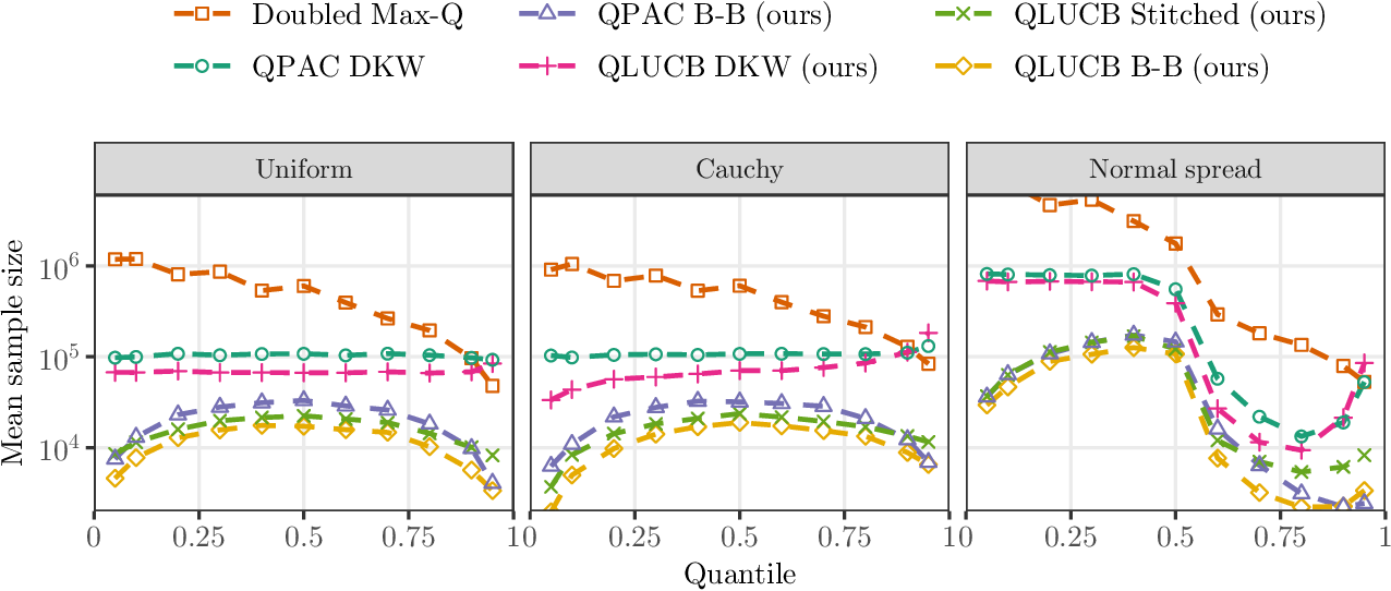Figure 3 for Sequential estimation of quantiles with applications to A/B-testing and best-arm identification