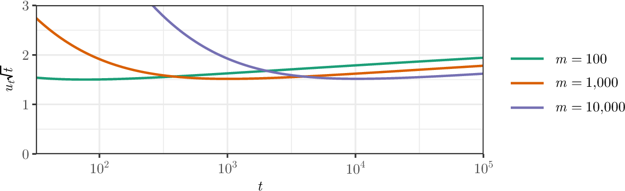 Figure 2 for Sequential estimation of quantiles with applications to A/B-testing and best-arm identification
