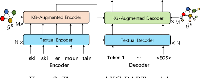 Figure 3 for KG-BART: Knowledge Graph-Augmented BART for Generative Commonsense Reasoning