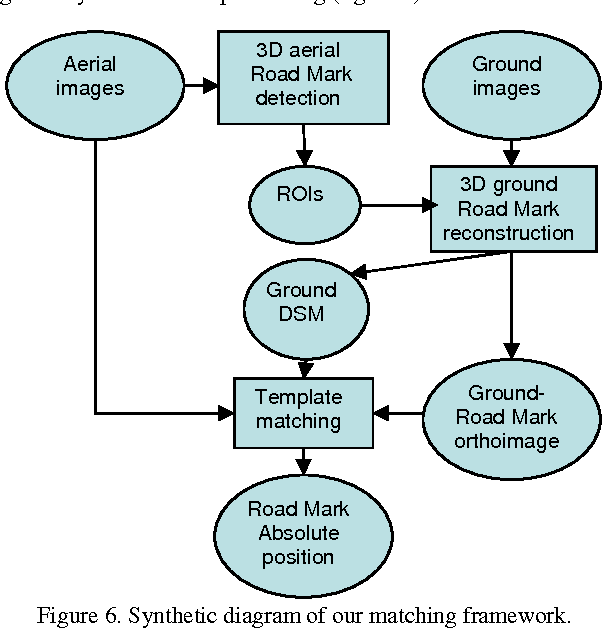 Figure 6 from Towards a Sub-decimetric Georeferencing of Ground ...