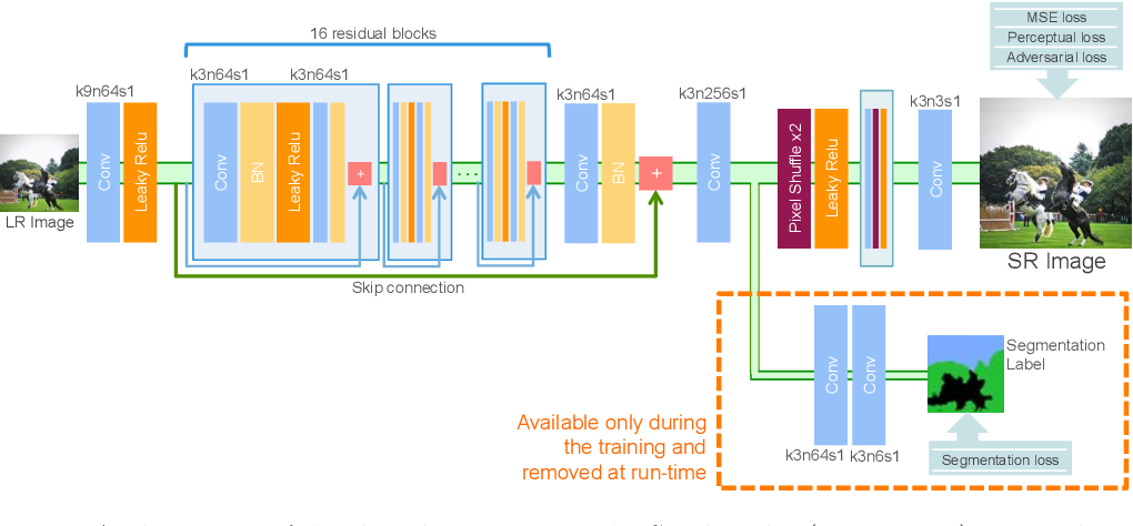 Figure 2 for Benefiting from Multitask Learning to Improve Single Image Super-Resolution