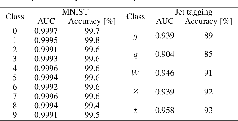 Figure 2 for Compressing deep neural networks on FPGAs to binary and ternary precision with HLS4ML