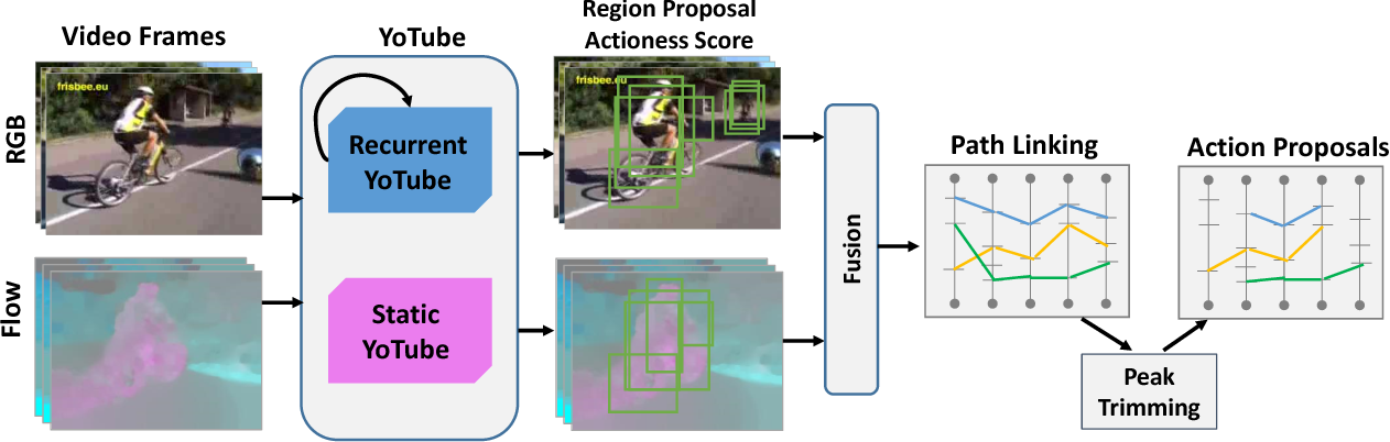Figure 1 for YoTube: Searching Action Proposal via Recurrent and Static Regression Networks