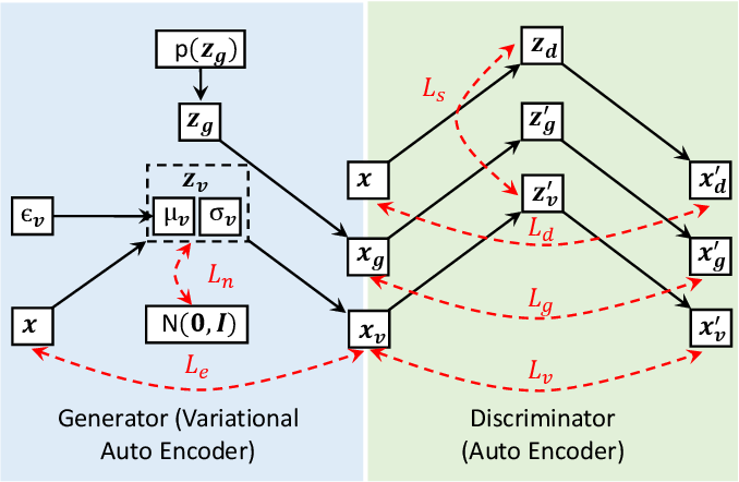 Figure 1 for Adversarial Training of Variational Auto-encoders for High Fidelity Image Generation