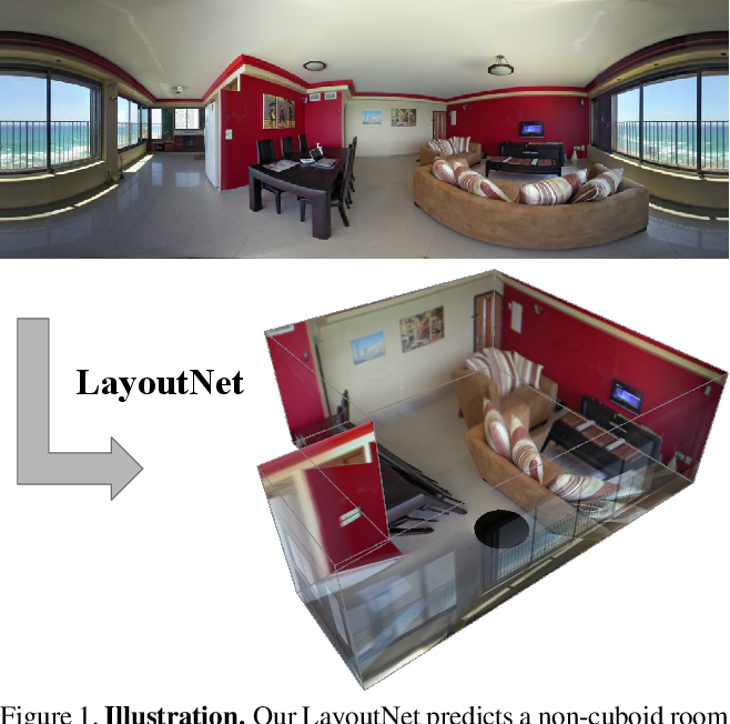 Figure 1 for LayoutNet: Reconstructing the 3D Room Layout from a Single RGB Image