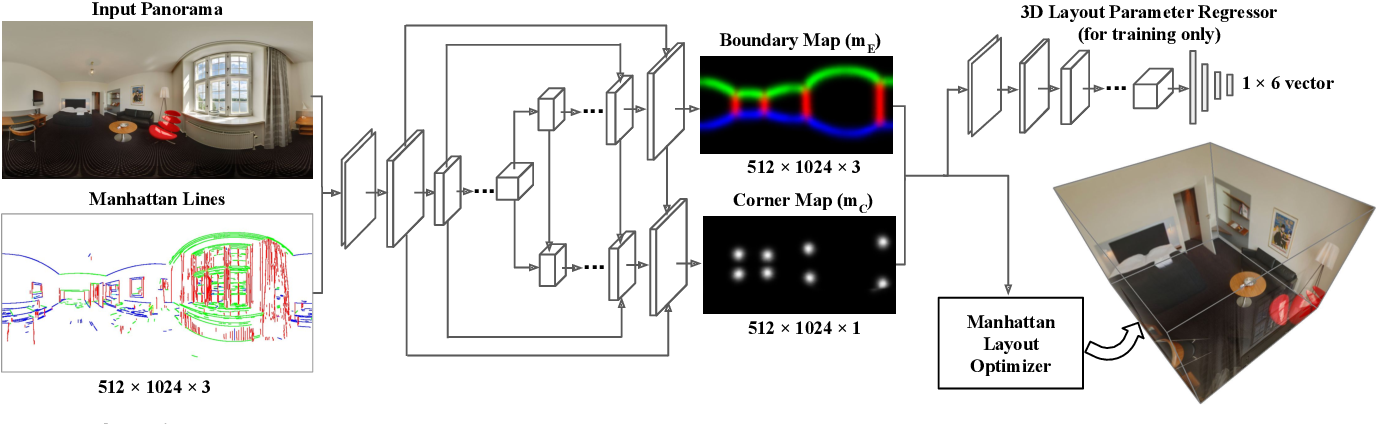 Figure 3 for LayoutNet: Reconstructing the 3D Room Layout from a Single RGB Image