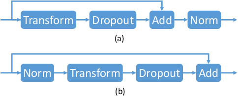 Figure 1 for Why Deep Transformers are Difficult to Converge? From Computation Order to Lipschitz Restricted Parameter Initialization