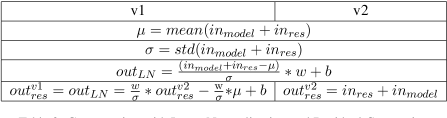 Figure 3 for Why Deep Transformers are Difficult to Converge? From Computation Order to Lipschitz Restricted Parameter Initialization