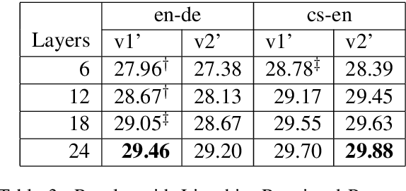 Figure 4 for Why Deep Transformers are Difficult to Converge? From Computation Order to Lipschitz Restricted Parameter Initialization