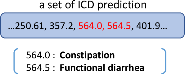Figure 1 for Modeling Diagnostic Label Correlation for Automatic ICD Coding