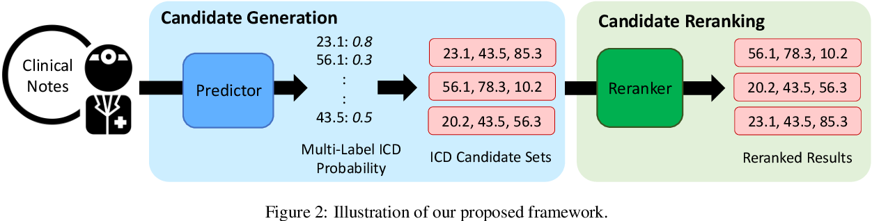 Figure 3 for Modeling Diagnostic Label Correlation for Automatic ICD Coding
