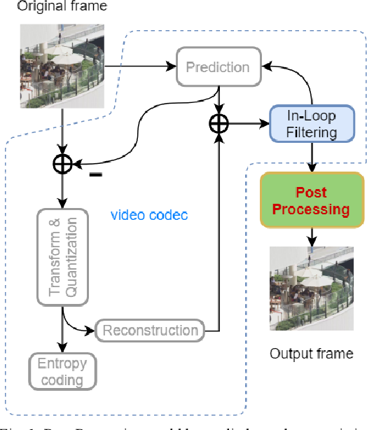 Figure 1 for B-DRRN: A Block Information Constrained Deep Recursive Residual Network for Video Compression Artifacts Reduction