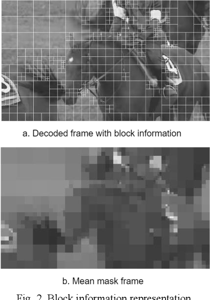 Figure 2 for B-DRRN: A Block Information Constrained Deep Recursive Residual Network for Video Compression Artifacts Reduction