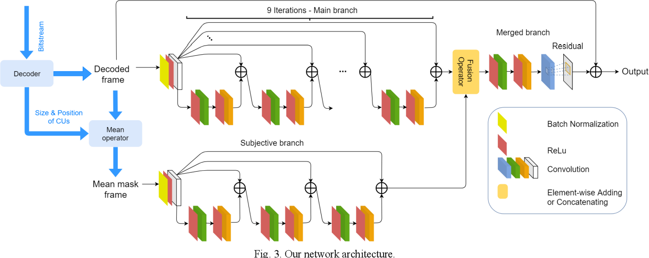 Figure 3 for B-DRRN: A Block Information Constrained Deep Recursive Residual Network for Video Compression Artifacts Reduction