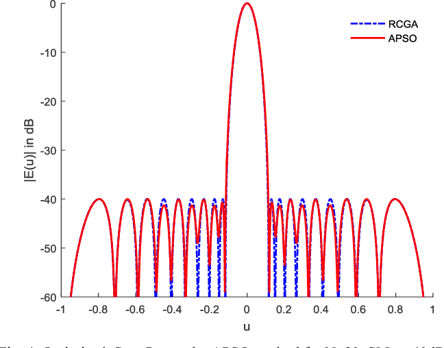 Fig. 4. Optimized Sum Pattern by APSO method for N=20, SLL= -40dB.