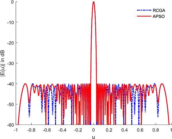 Fig. 7. Optimized Sum Pattern by APSO method for N=60, SLL= -40dB.