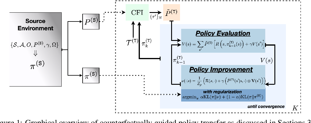Figure 1 for Counterfactually Guided Policy Transfer in Clinical Settings