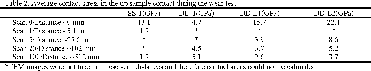 Assessment Of The Mechanical Integrity Of Silicon And Diamond Like