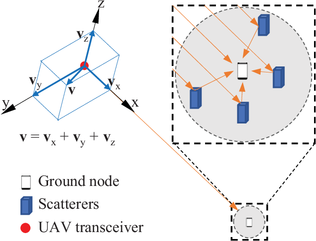 Figure 1 for Impact of Rotary-Wing UAV Wobbling on Millimeter-wave Air-to-Ground Wireless Channel