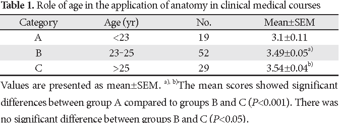 Table 1 from Applied anatomy, today's requirement for