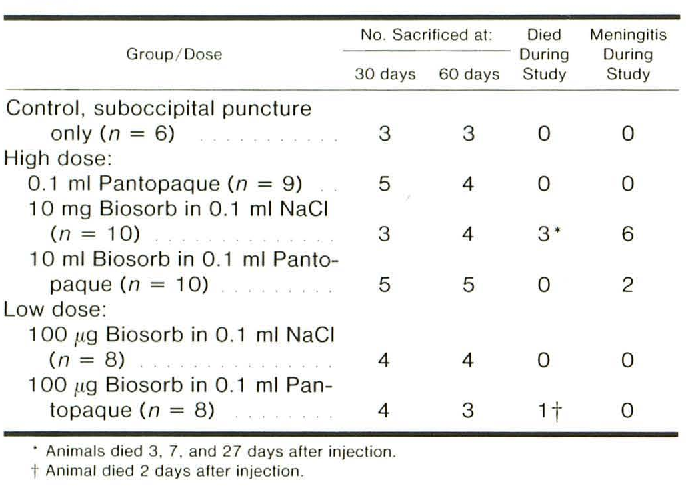 Table 1 from Experimental production of arachnoiditis with