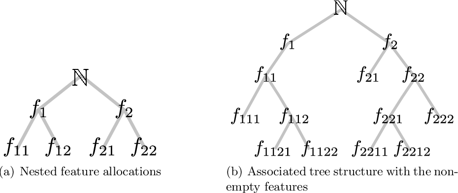 Figure 4 for Beta diffusion trees and hierarchical feature allocations