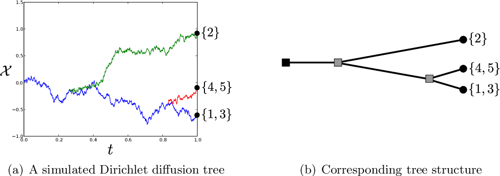 Figure 1 for Beta diffusion trees and hierarchical feature allocations