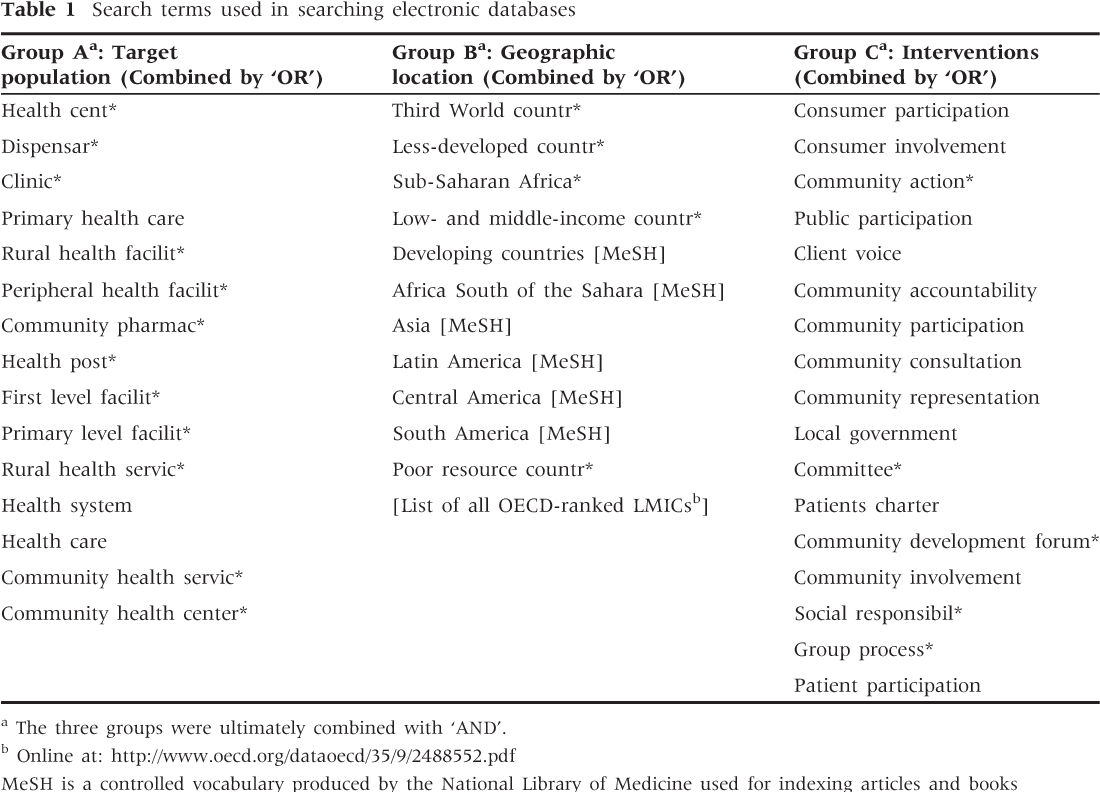 Table 1 Search terms used in searching electronic databases