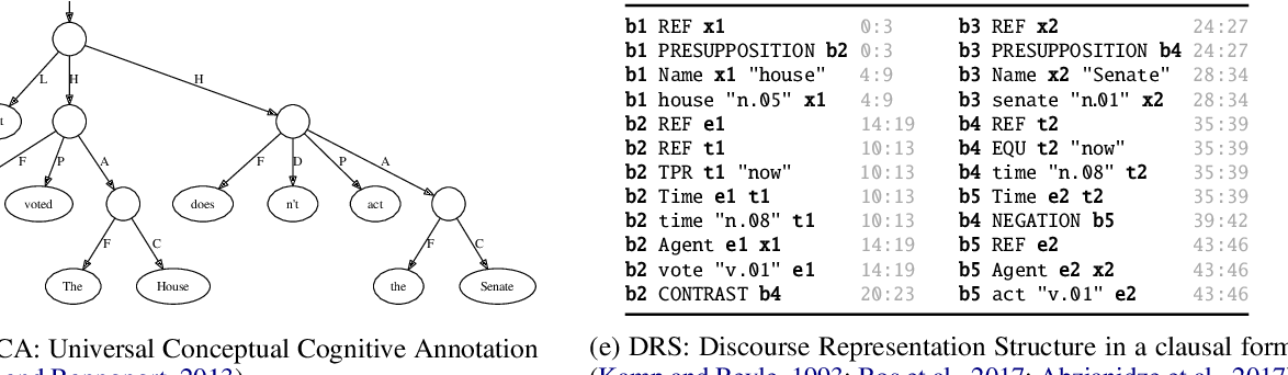 Figure 1 for DRS at MRP 2020: Dressing up Discourse Representation Structures as Graphs