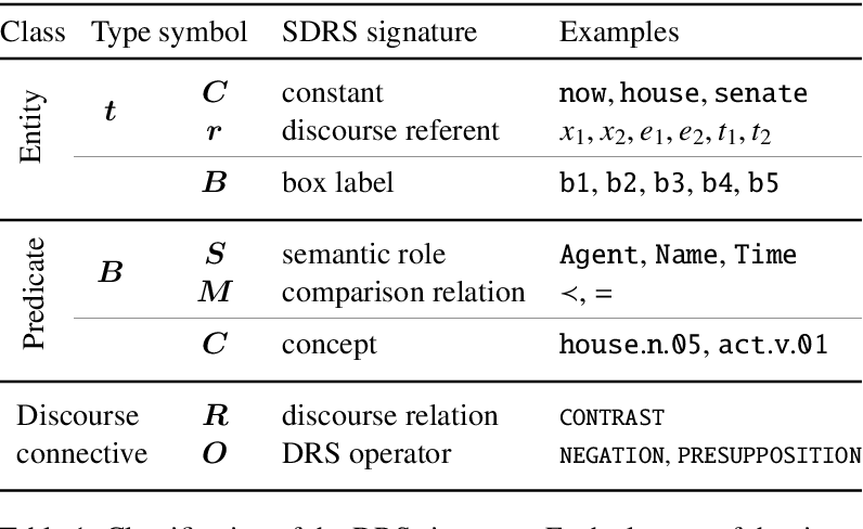 Figure 2 for DRS at MRP 2020: Dressing up Discourse Representation Structures as Graphs