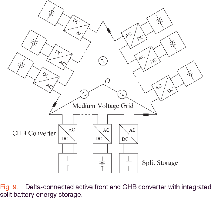 Figure 3 From A Modular Multiport Power Electronic Transformer With