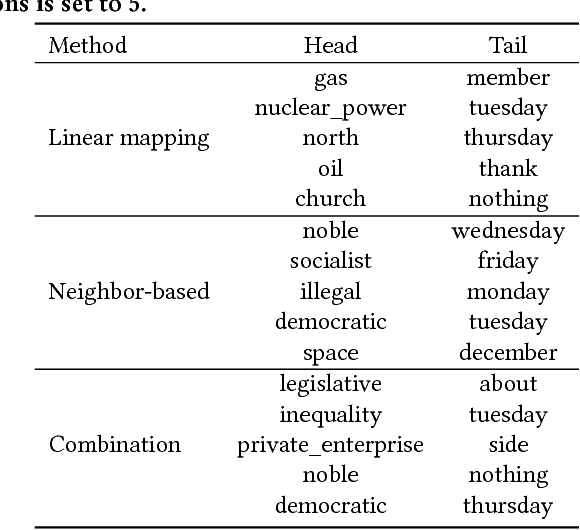 Figure 4 for Words are Malleable: Computing Semantic Shifts in Political and Media Discourse