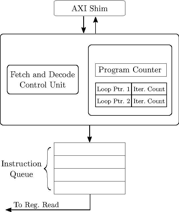 PDF] Shim Fetch and Decode Control Unit Program Counter Loop