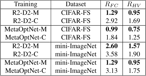 Figure 3 for Unraveling Meta-Learning: Understanding Feature Representations for Few-Shot Tasks