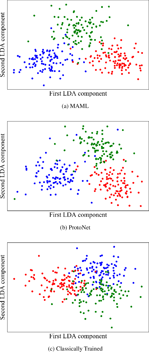 Figure 4 for Unraveling Meta-Learning: Understanding Feature Representations for Few-Shot Tasks