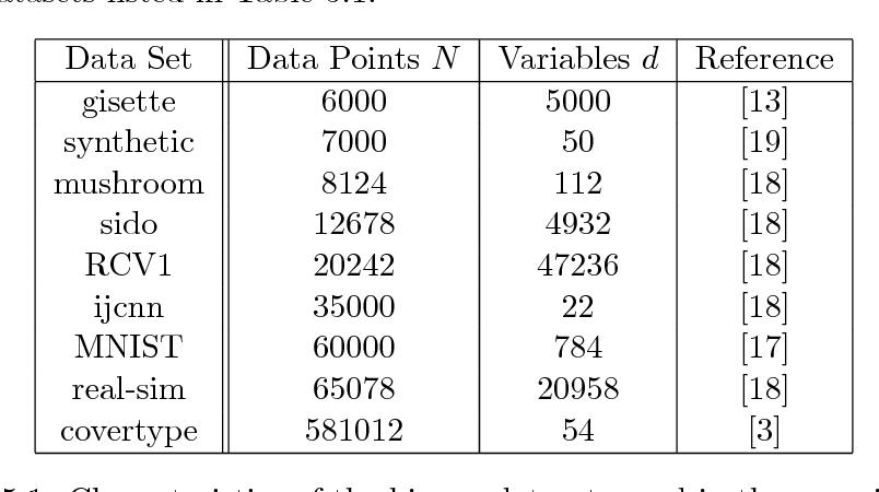 Figure 2 for Adaptive Sampling Strategies for Stochastic Optimization