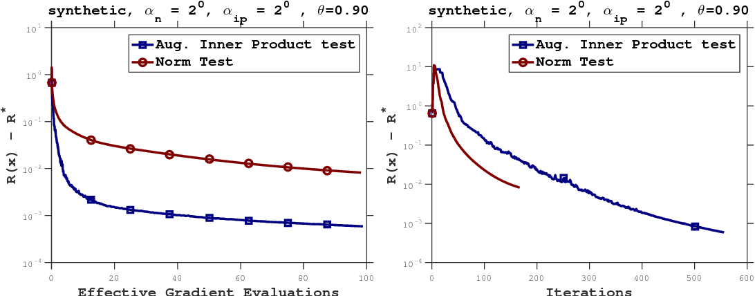 Figure 3 for Adaptive Sampling Strategies for Stochastic Optimization