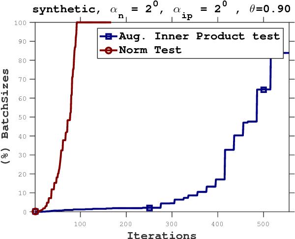 Figure 4 for Adaptive Sampling Strategies for Stochastic Optimization