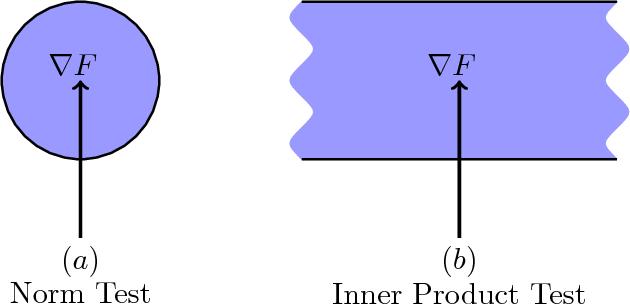 Figure 1 for Adaptive Sampling Strategies for Stochastic Optimization