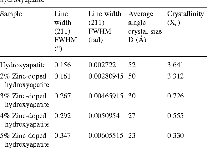 Table 2 Single crystal size and crystallinity of Zn-doped hydroxyapatite
