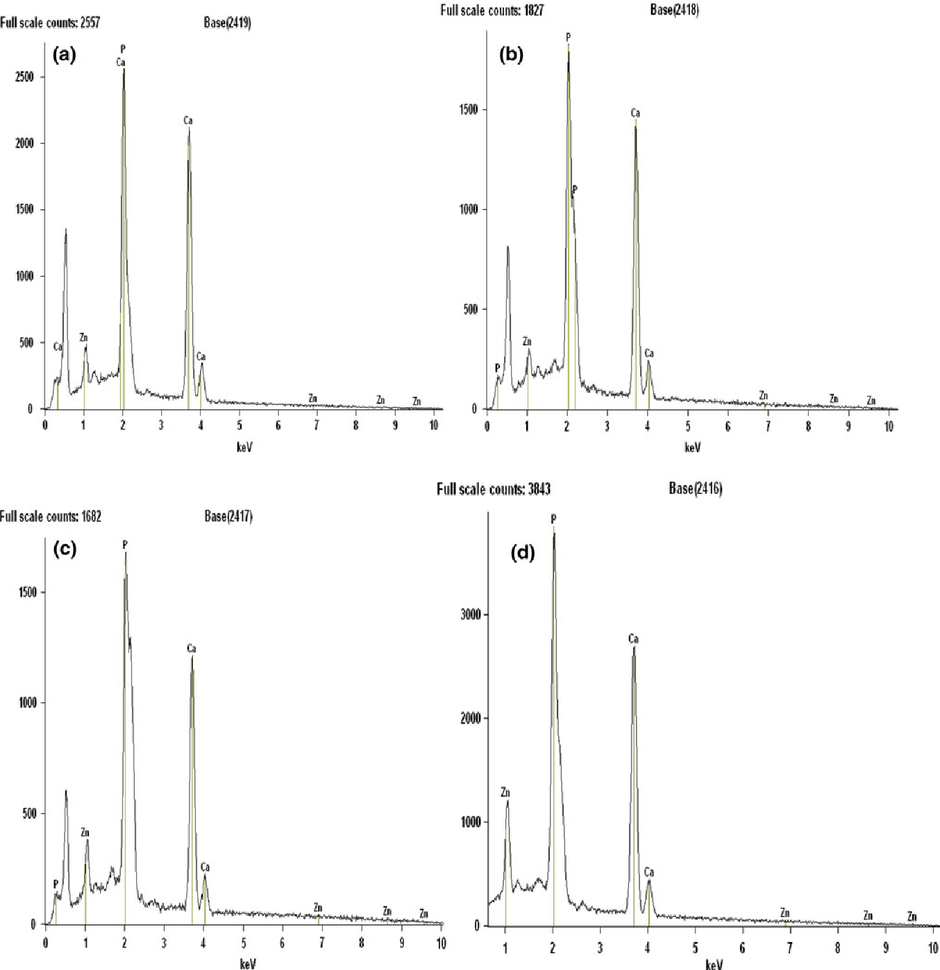 Fig. 3 EDX spectrum of zinc-doped hydroxyapatite. a 2% Zinc-doped hydroxyapatite, b 3% zinc-doped hydroxyapatite, c 4% zinc-doped hydroxyapatite, d 5% zinc-doped hydroxyapatite